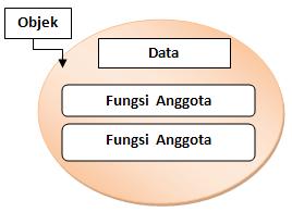 objek yang berisi data dan fungsi yang memanipulasi data