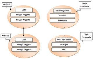 hubungan antar-objek yang menganalogikan struktur di perusahaan