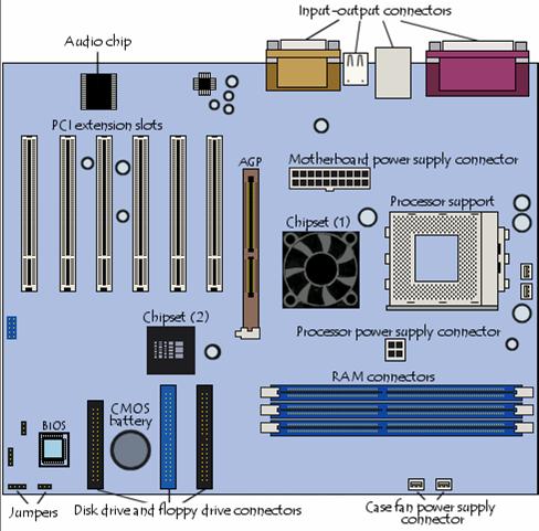 Perangkat Keras Komputer (Hardware, Fungsi dan Pengertianya)